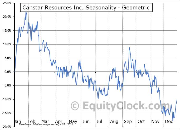 Canstar Resources Inc. (TSXV:ROX.V) Seasonality