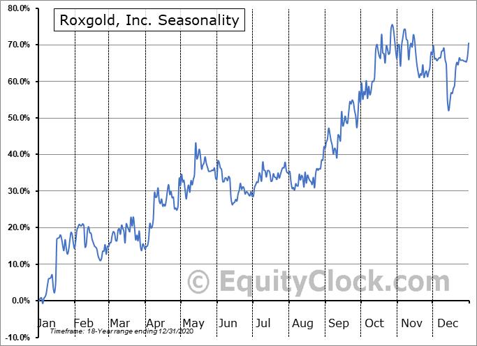 Roxgold, Inc. (TSE:ROXG.TO) Seasonality