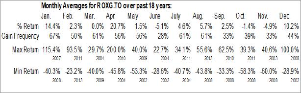 Monthly Seasonal Roxgold, Inc. (TSE:ROXG.TO)