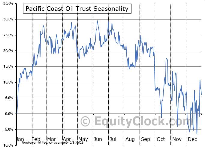 Pacific Coast Oil Trust (OTCMKT:ROYTL) Seasonality