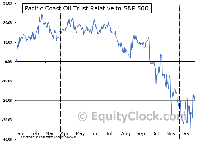 ROYTL Relative to the S&P 500