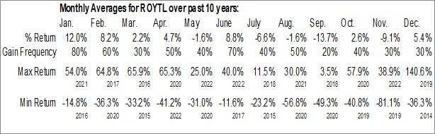 Monthly Seasonal Pacific Coast Oil Trust (OTCMKT:ROYTL)