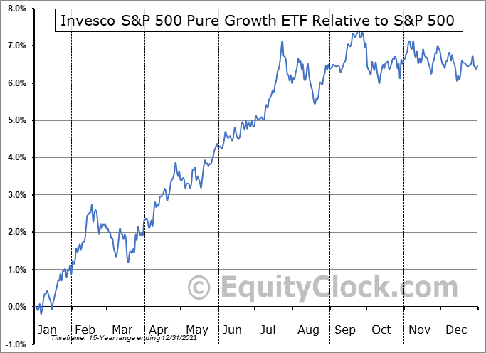 RPG Relative to the S&P 500