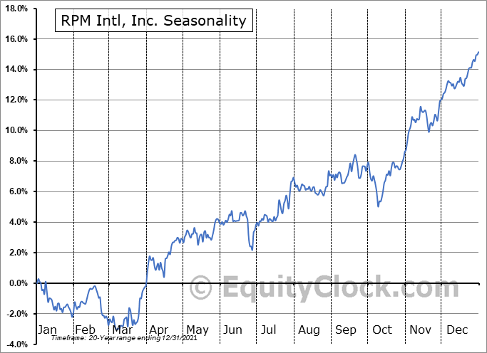 RPM Intl, Inc. (NYSE:RPM) Seasonality