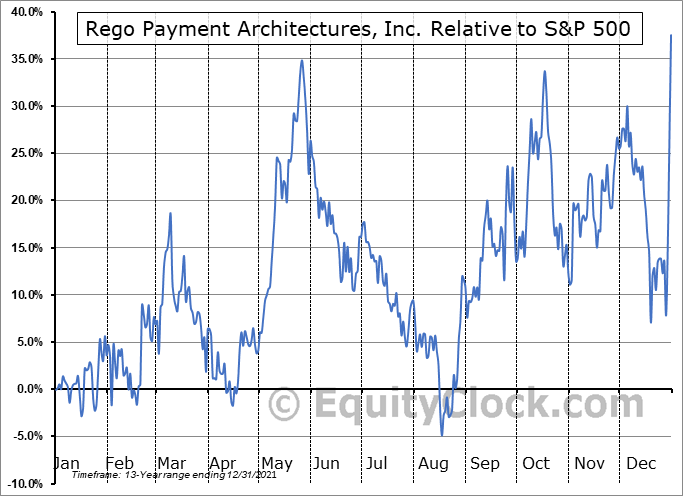 RPMT Relative to the S&P 500