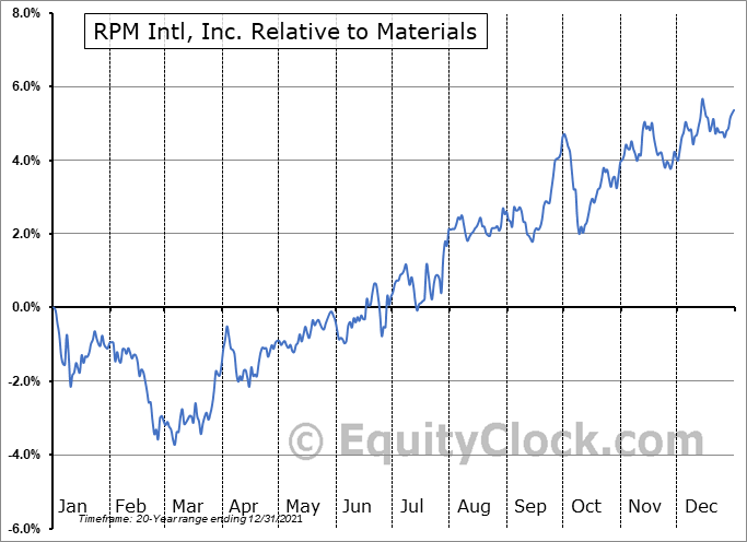 RPM Relative to the Sector