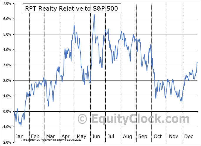 RPT Relative to the S&P 500