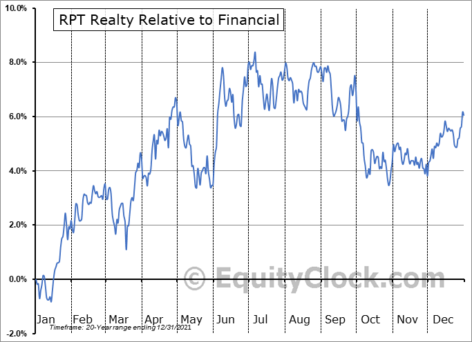 RPT Relative to the Sector