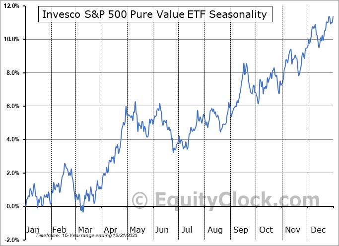 Invesco S&P 500 Pure Value ETF (NYSE:RPV) Seasonal Chart