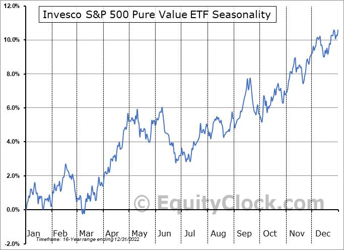 Invesco S&P 500 Pure Value ETF (NYSE:RPV) Seasonality