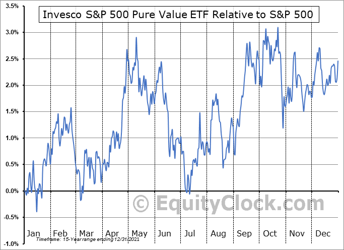 RPV Relative to the S&P 500