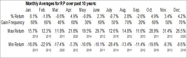 Monthly Seasonal RealPage Inc. (NASD:RP)