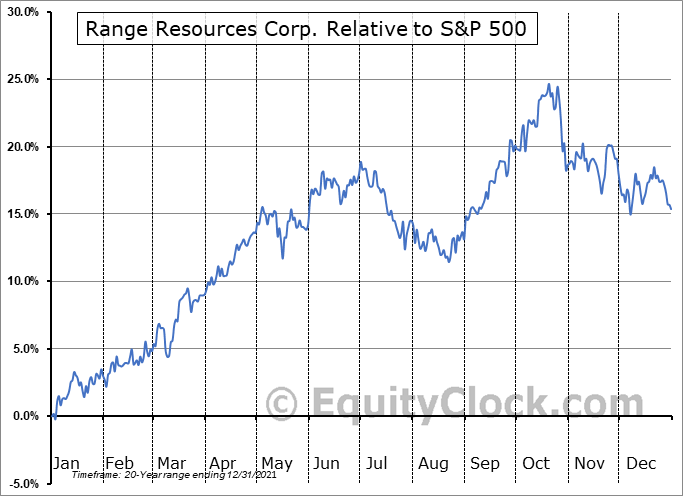 RRC Relative to the S&P 500