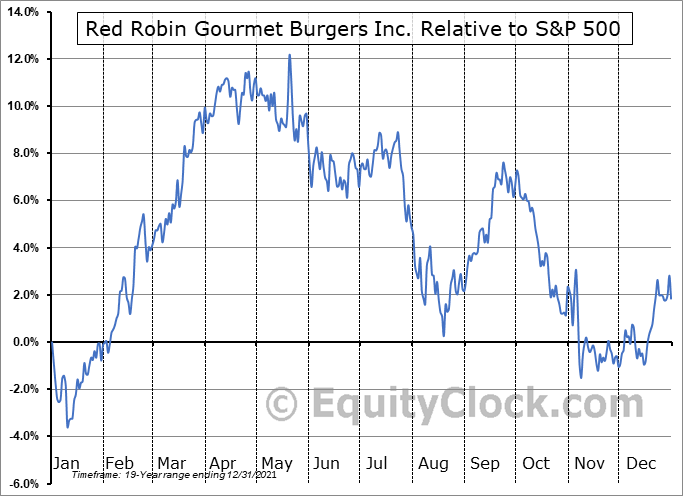 RRGB Relative to the S&P 500
