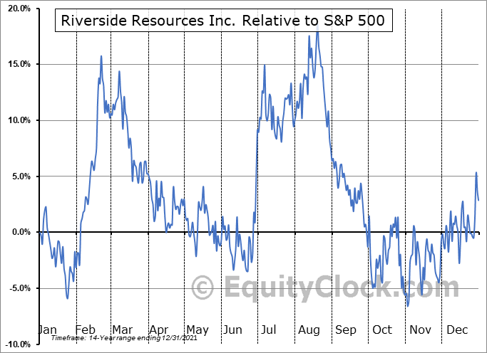 RRI.V Relative to the S&P 500