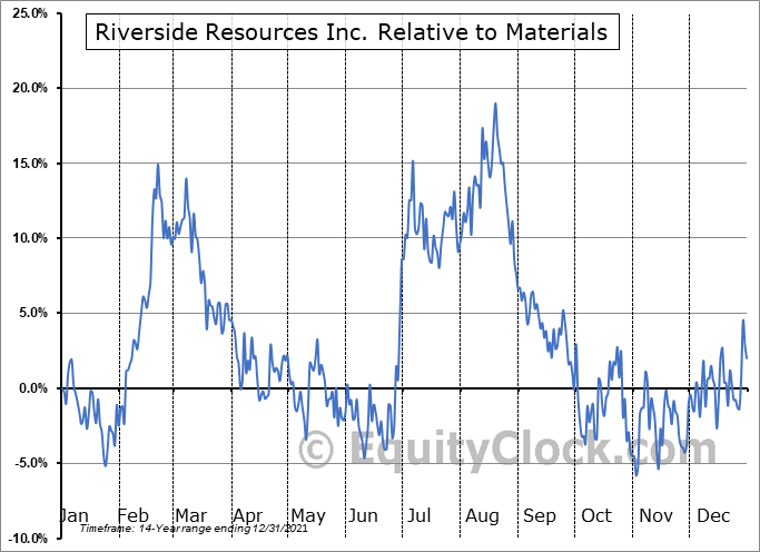 RRI.V Relative to the Sector