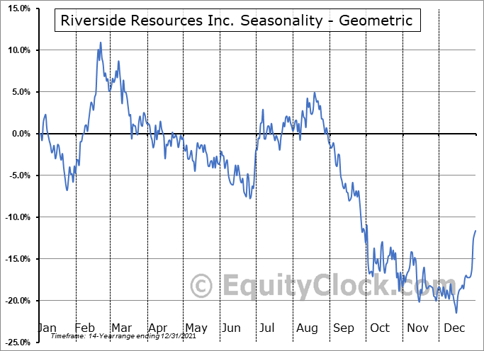 Riverside Resources Inc. (TSXV:RRI.V) Seasonality