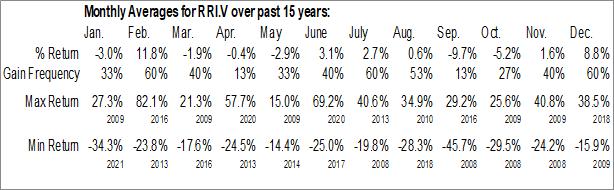 Monthly Seasonal Riverside Resources Inc. (TSXV:RRI.V)