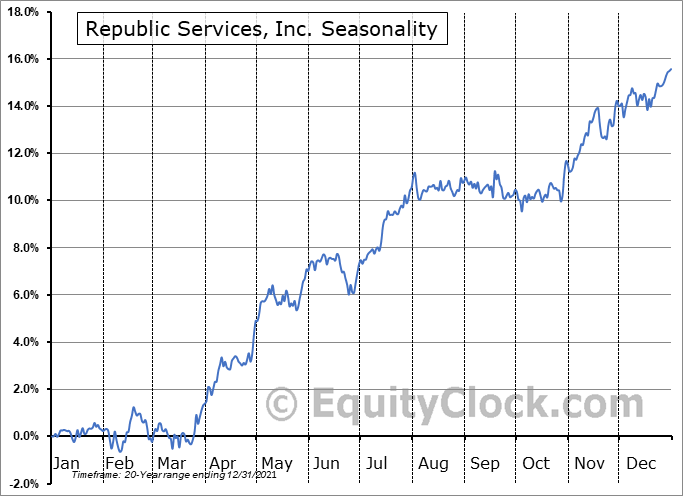 Republic Services, Inc. (NYSE:RSG) Seasonality