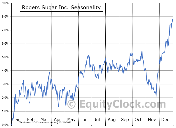 Rogers Sugar Inc. (TSE:RSI.TO) Seasonal Chart
