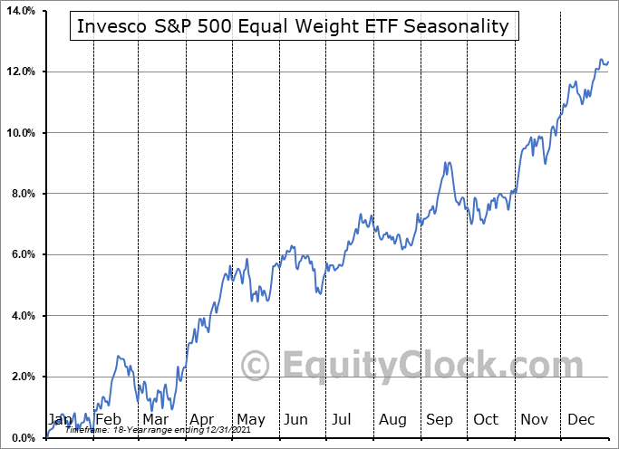 Invesco S&P 500 Equal Weight ETF (NYSE:RSP) Seasonal Chart