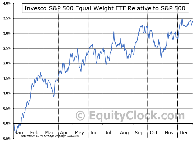 RSP Relative to the S&P 500