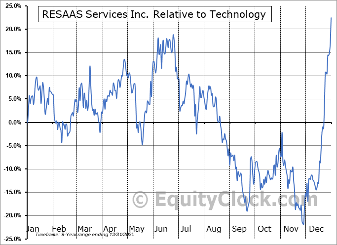 RSS.V Relative to the Sector