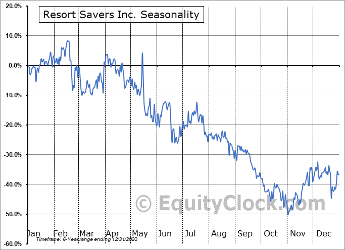 Resort Savers Inc. (OTCMKT:RSSV) Seasonality