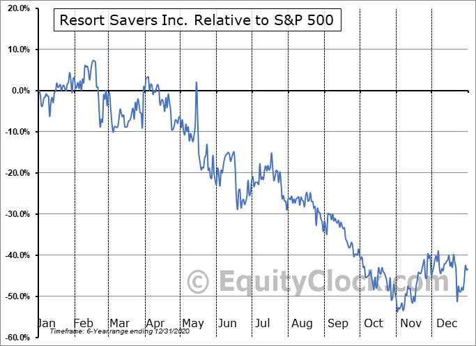 RSSV Relative to the S&P 500