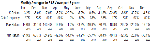 Monthly Seasonal Resort Savers Inc. (OTCMKT:RSSV)