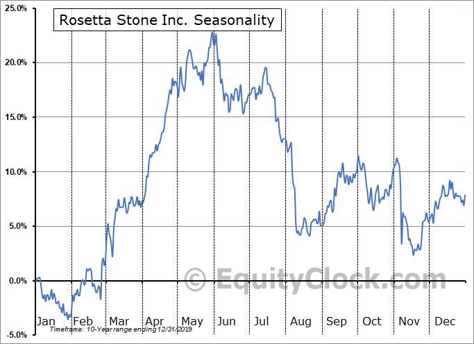 Rosetta Stone Inc. (NYSE:RST) Seasonal Chart