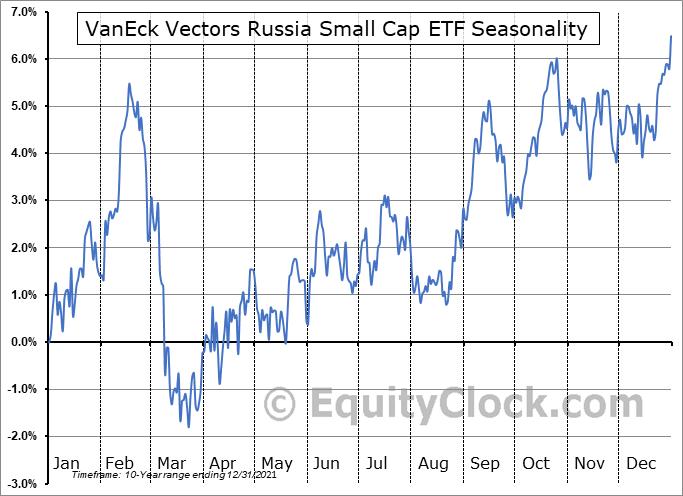 VanEck Vectors Russia Small Cap ETF (NYSE:RSXJ) Seasonal Chart