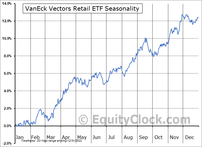 VanEck Vectors Retail ETF (NYSE:RTH) Seasonal Chart