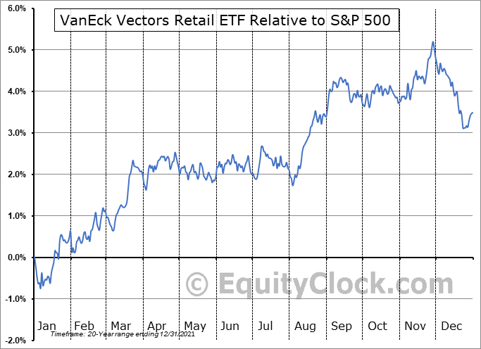 RTH Relative to the S&P 500