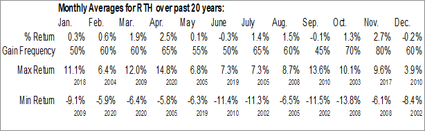 Monthly Seasonal VanEck Vectors Retail ETF (NYSE:RTH)