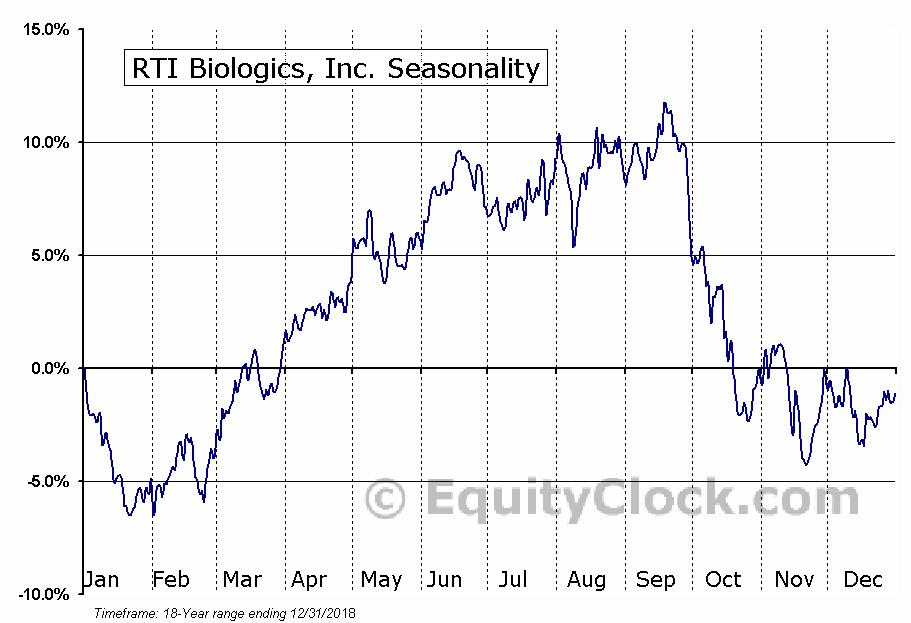 RTI Biologics, Inc. (NASD:RTIX) Seasonal Chart