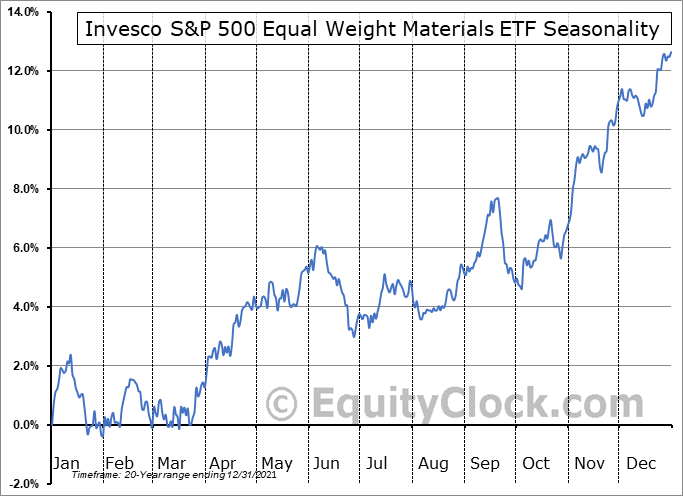 Invesco S&P 500 Equal Weight Materials ETF (NYSE:RTM) Seasonal Chart