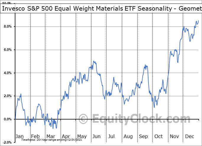 Invesco S&P 500 Equal Weight Materials ETF (NYSE:RTM) Seasonality