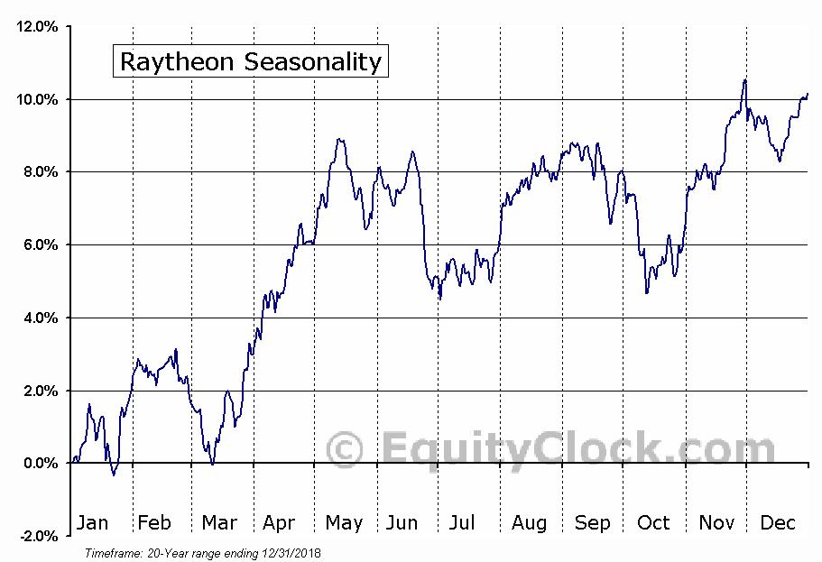 Raytheon (NYSE:RTN) Seasonal Chart