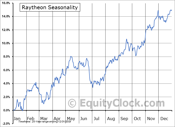 Raytheon Technologies (NYSE:RTX) Seasonal Chart