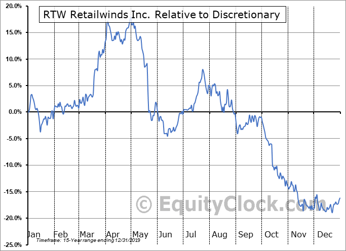 RTWIQ Relative to the Sector
