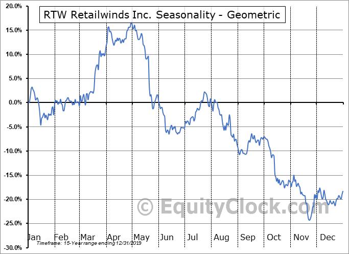 RTW Retailwinds Inc. (OTCMKT:RTWIQ) Seasonality