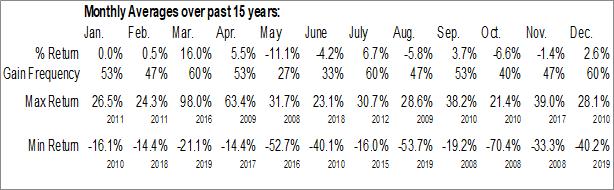 Monthly Seasonal RTW Retailwinds Inc. (OTCMKT:RTWIQ)