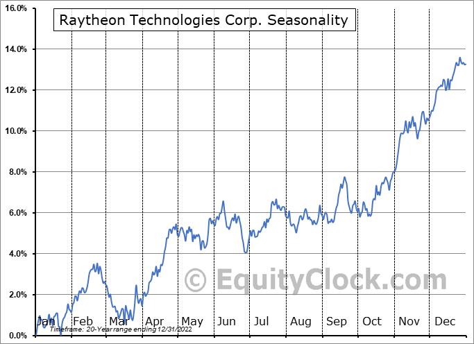 Raytheon Technologies Corporation Seasonal Chart