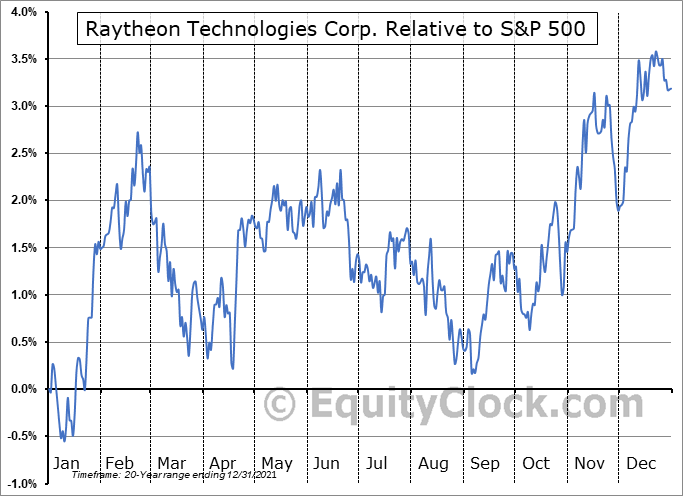 RTX Relative to the S&P 500