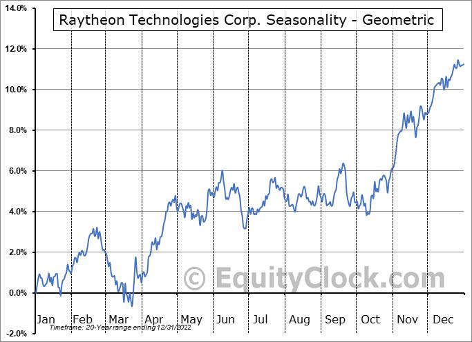 Raytheon Technologies Corp. (NYSE:RTX) Seasonality