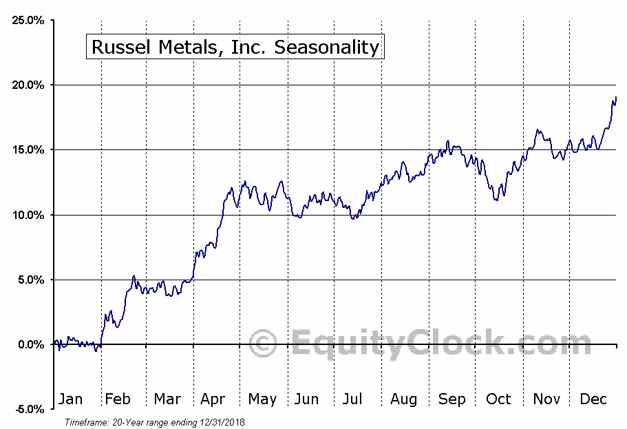 Russel Metals, Inc. (TSE:RUS.TO) Seasonal Chart