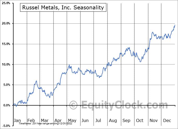 Russel Metals, Inc. (TSE:RUS.TO) Seasonal Chart