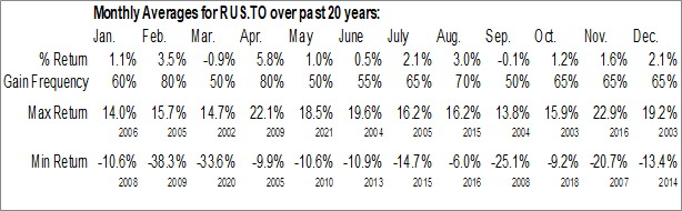 Monthly Seasonal Russel Metals, Inc. (TSE:RUS.TO)