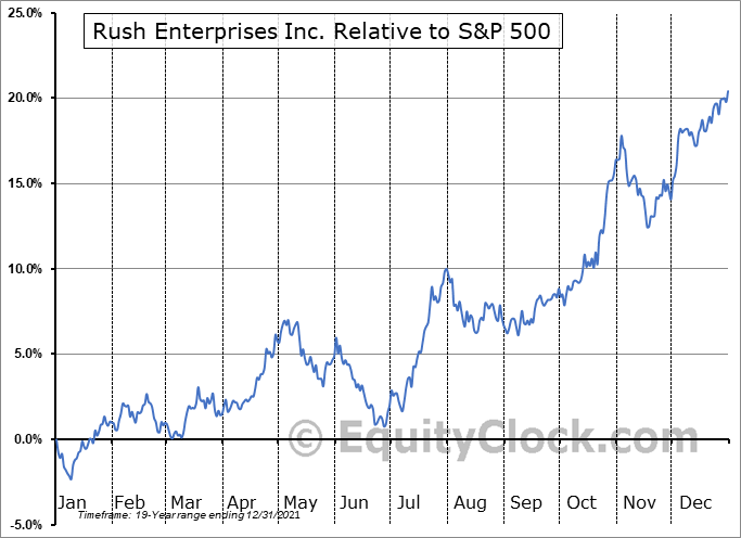 RUSHA Relative to the S&P 500